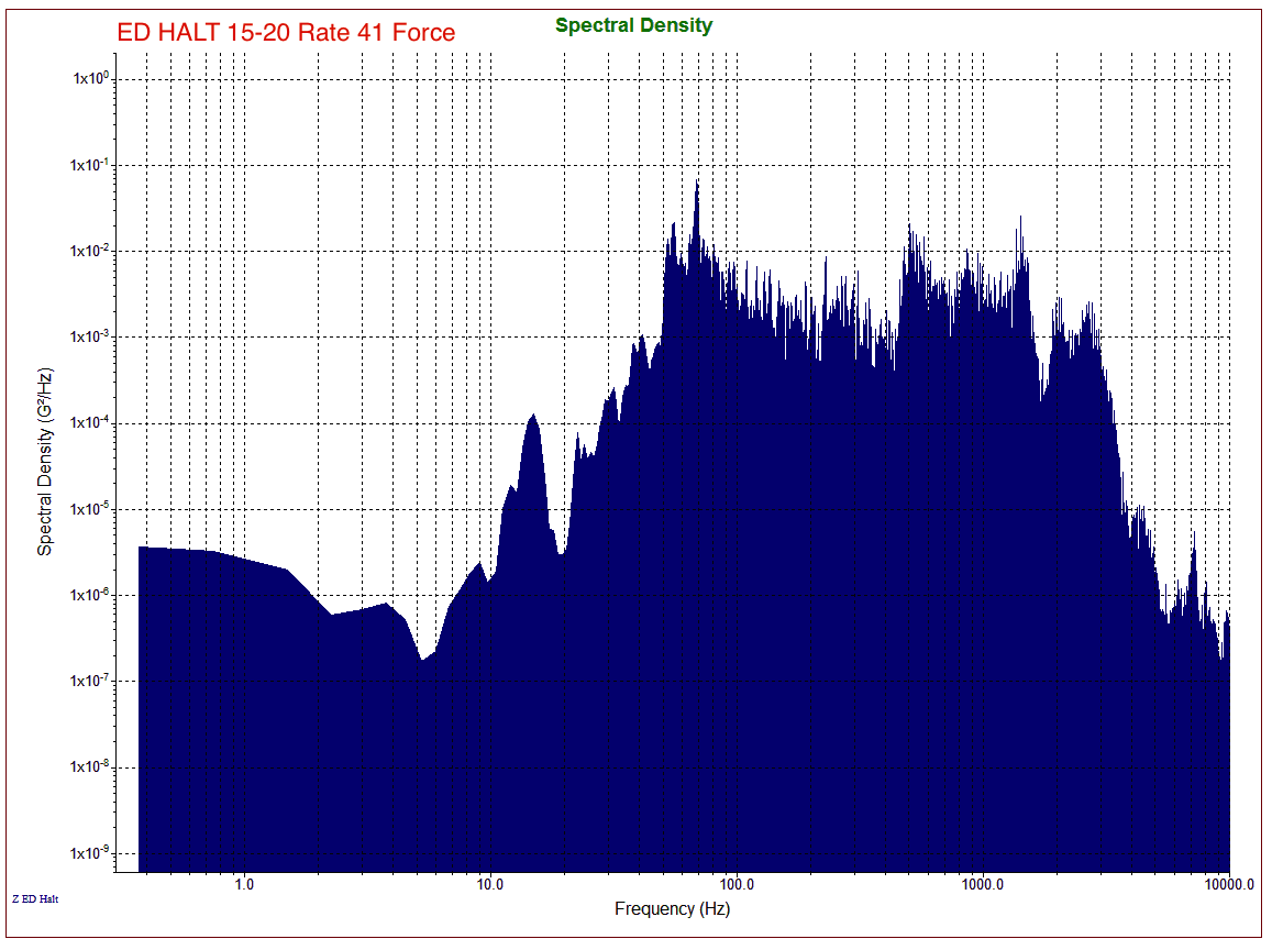 ED-HALT Spectrum Same Force Variable Rate
