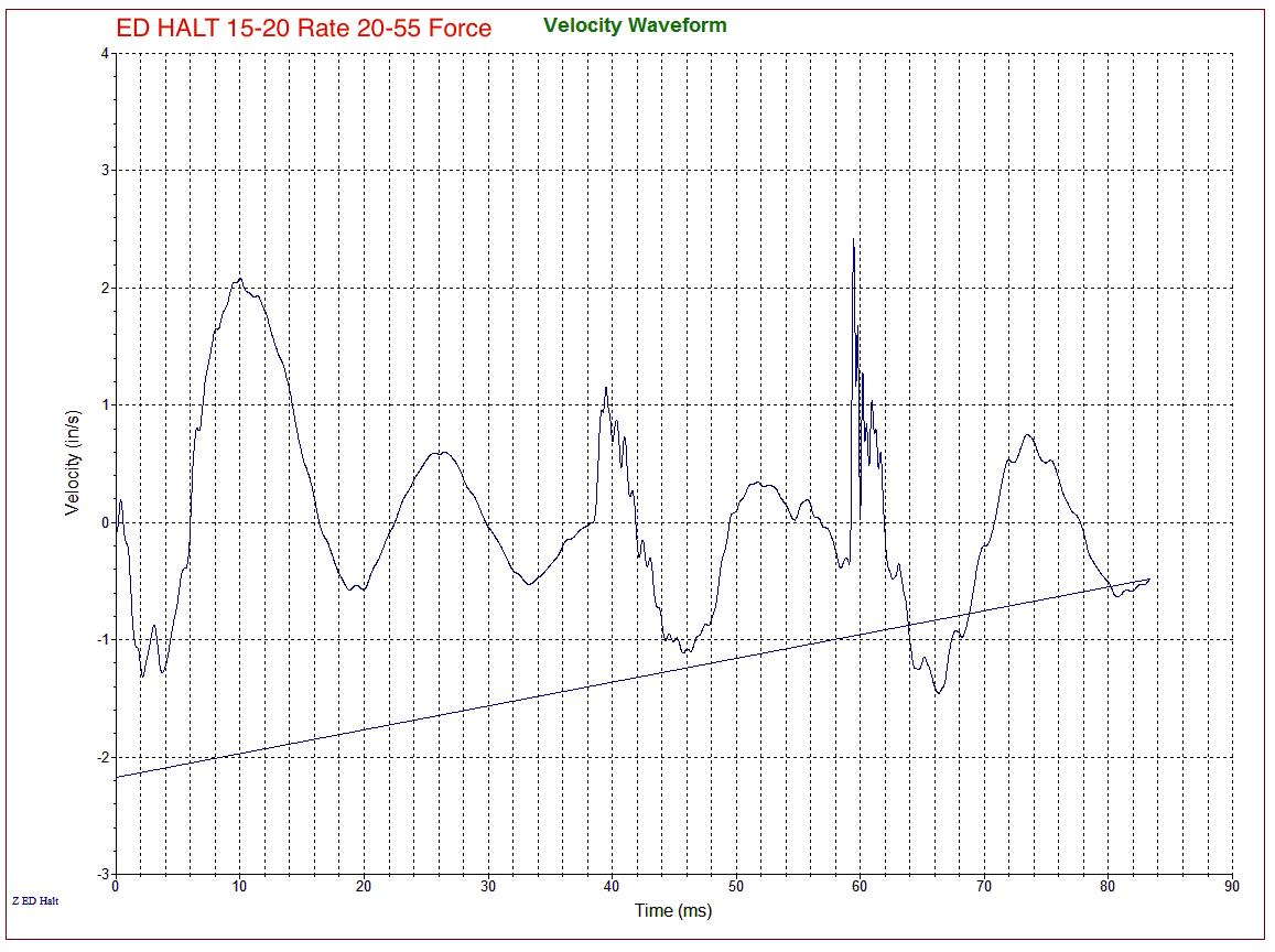 ED-HALT Velocity Waveform