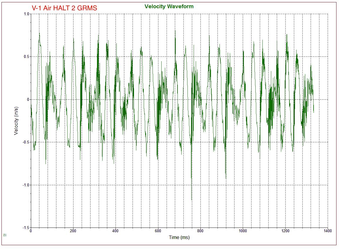 Air-HALT Velocity Waveform